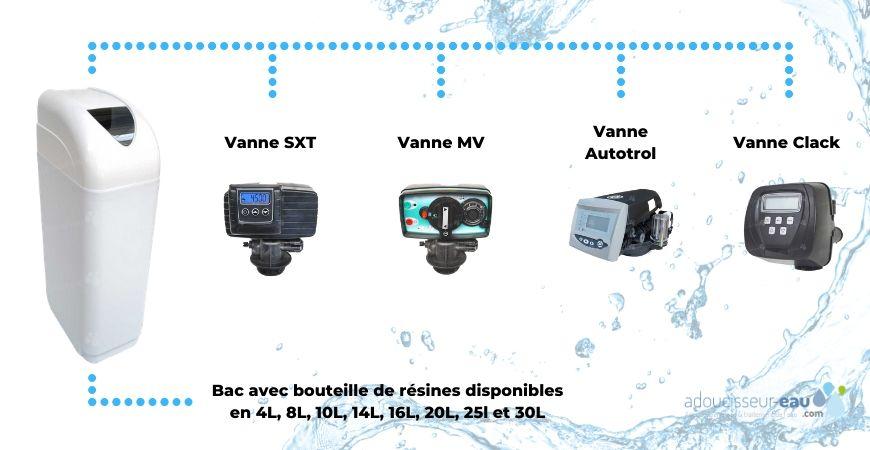 Les différentes configurations pour un adoucisseur d'eau